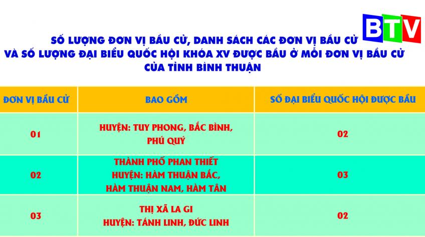 Số đơn vị bầu cử, danh sách các đơn vị bầu cử và số lượng đại biểu Quốc hội khóa XV được bầu cử ở mỗi  đơn vị bầu cử của tỉnh Bình Thuận