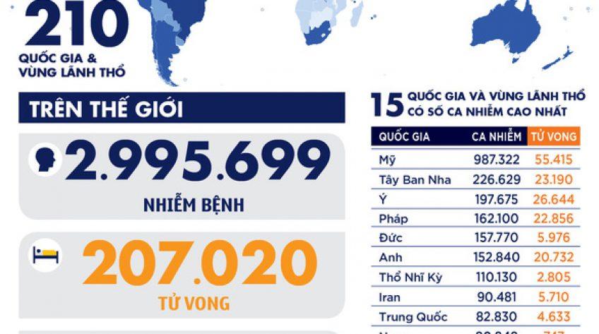 Dịch COVID-19 chiều 27-4: Toàn cầu gần 3 triệu ca nhiễm, Việt Nam có thêm người dương tính lại